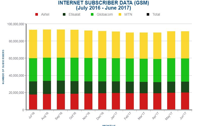 Internet subscribers in Nigeria- June 2017