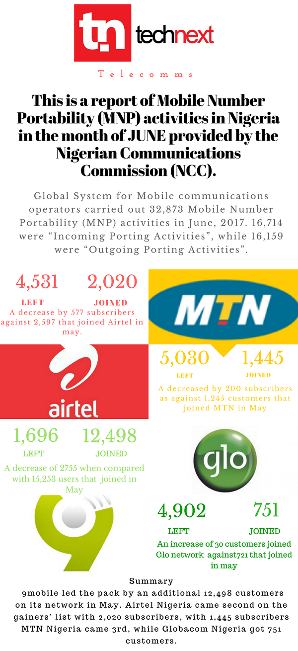 NCC Mobile Networks Porting Report- June