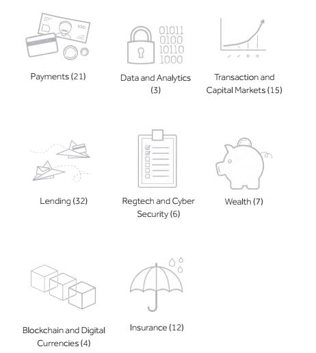 Interesting Details About 2017 Fintech 100 as Flutterwave, Riby, Grassroots Bima Make List- Sectoral Breakdown