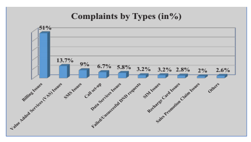 Report- Here is a Roundup of the NCC Telecomms Consumer Complaints for Q3 2017- Complaint types