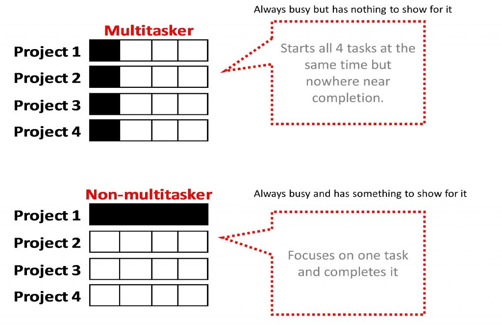 Dear Entrepreneur, Here are 3 Ways Multitasking can Ruin your Businesses and Career