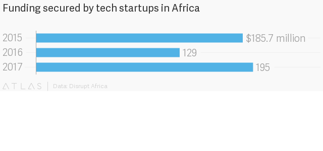 african-startups-funding