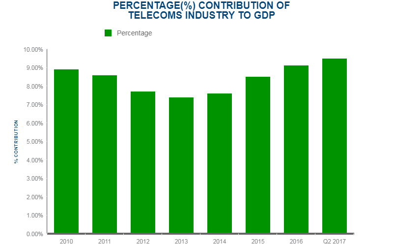 NCC- Contribution of Telecoms Industry to GDP