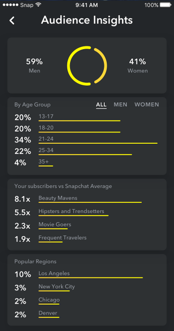 snapchat audience-insights
