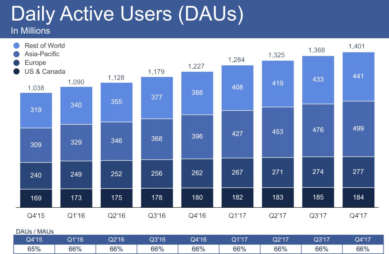 facebook-daus-chart