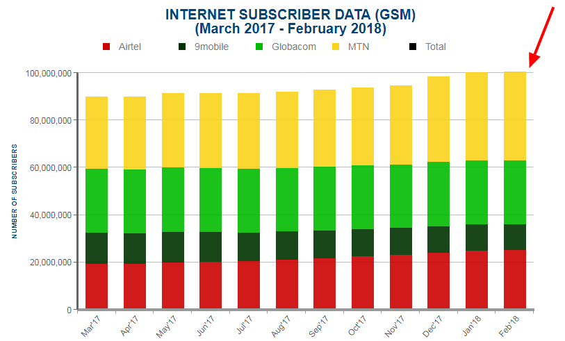 Internet Subscribers Data (GSM) February 2018