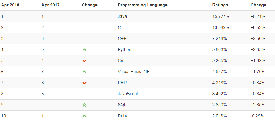 Top programming languages (April 2018).