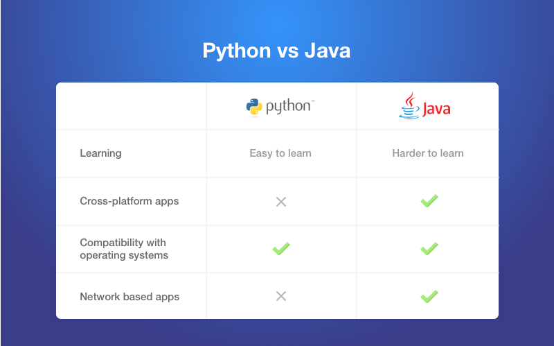 Java is more Versatile than Python.