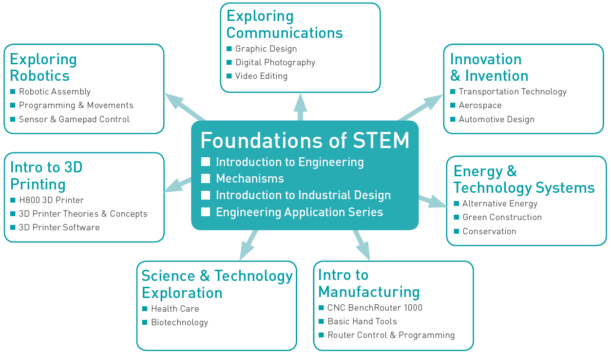 Science, Technology, Engineering and Mathematics (STEM)