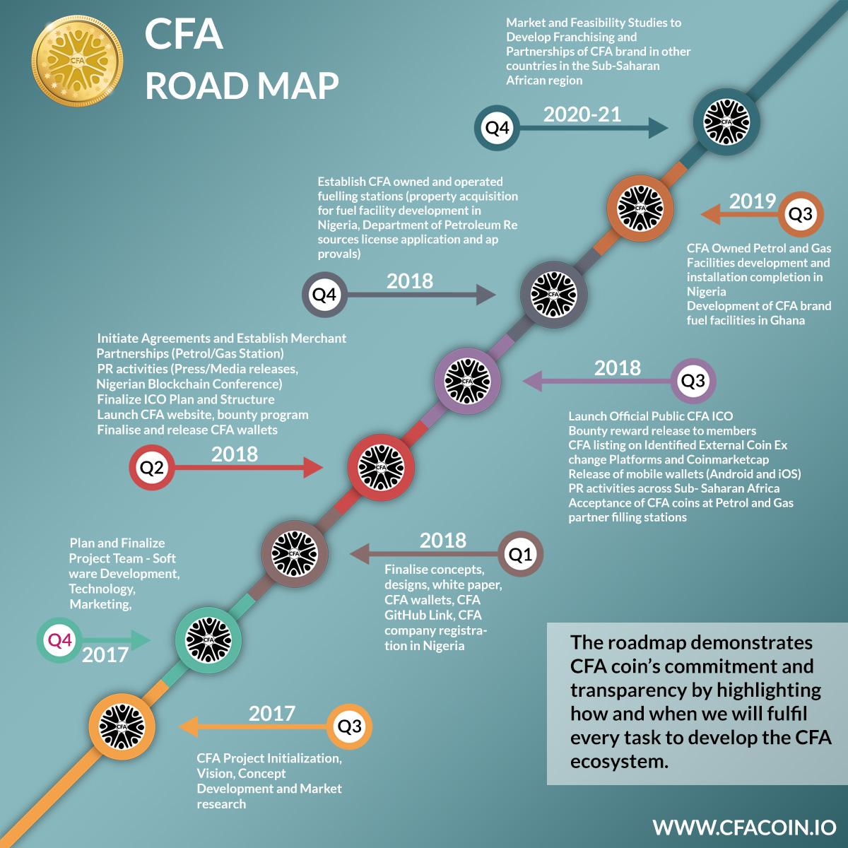 CFAcoin's Roadmap