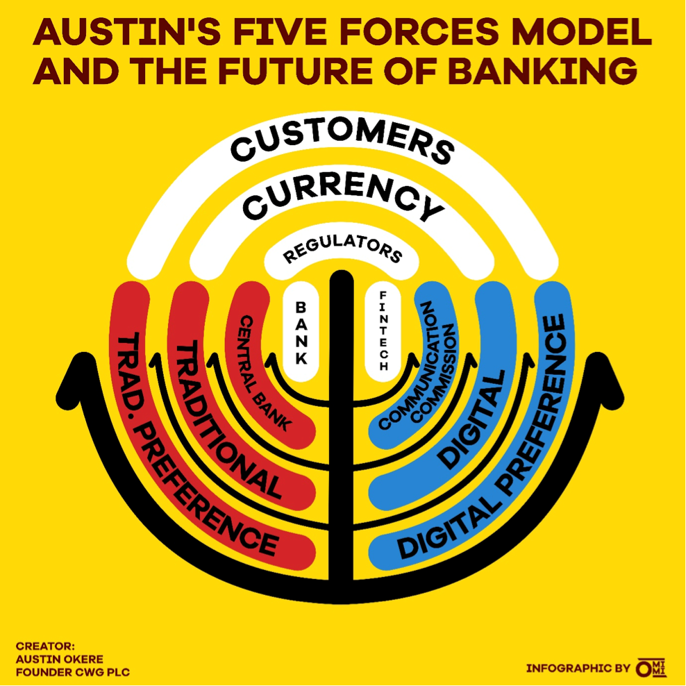 Austins Five Forces Model and the future of Banking