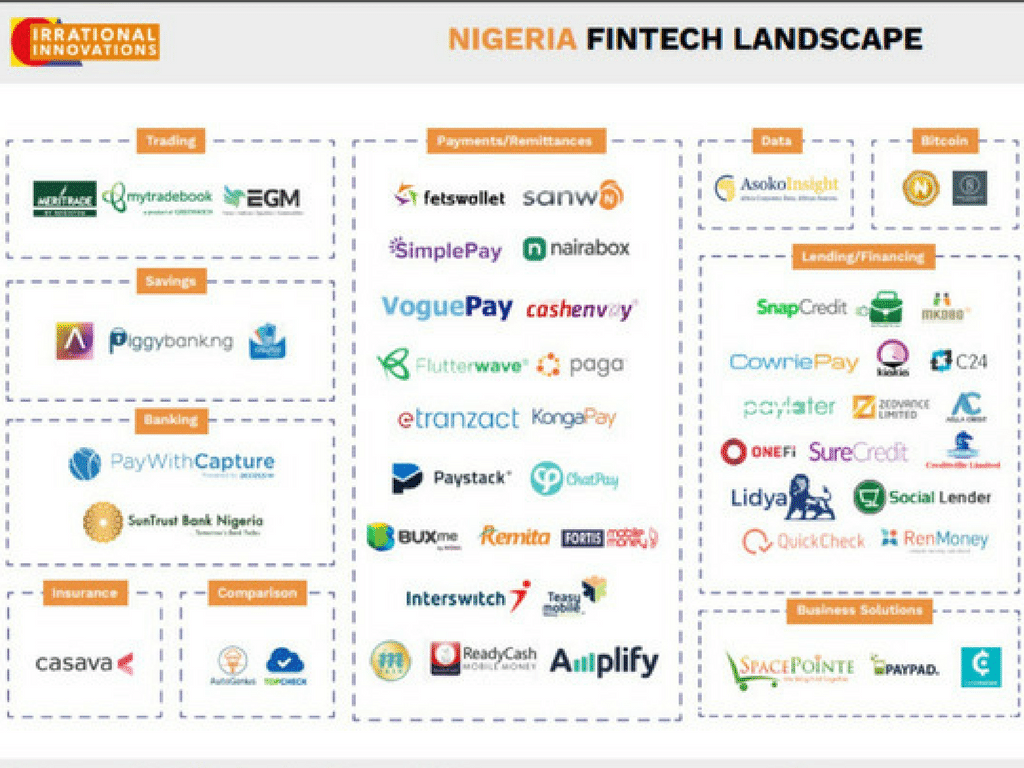 Nigeria's SEC Boss Re-ignites Talks About Fintech Regulation, But What Happens if these Exist?