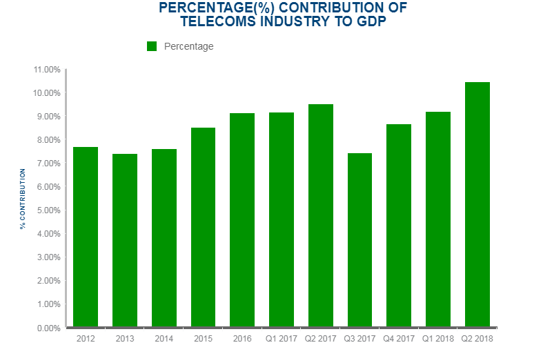 Nigeria's Telecom Subscribers Grew by 866, 656 in Just One Month!