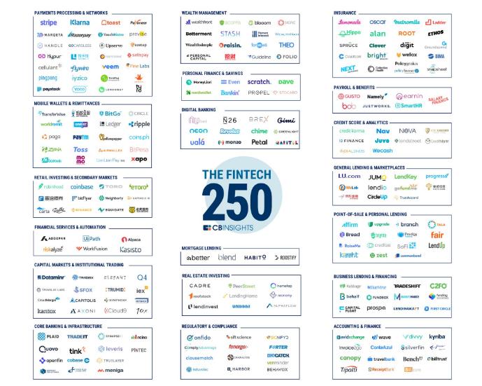 The 2018 Fintech 250 List