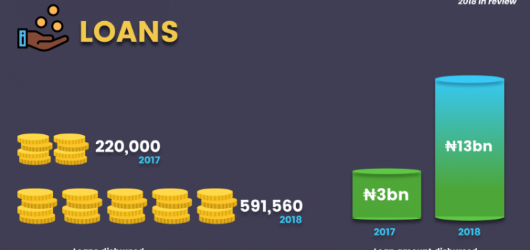 Paylater Disbursed Over N13bn Loan in 2018, Plans to Become Nigeria's Biggest Digital Bank in 2019