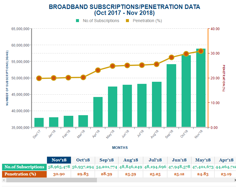 MTN Gained 2m New Internet Subscribers in Just 3 Months