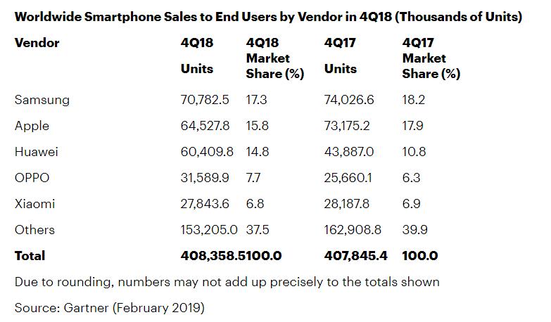 Gartner Data Shows Huge Decline in Apple and Samsung Smartphone Sales