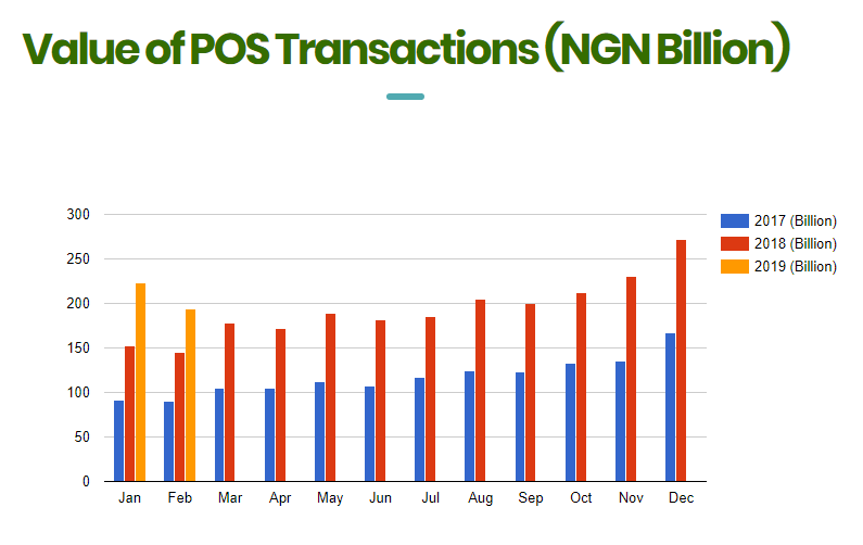 Failed POS Transactions Are Dangerously Increasing In March 2019 Shows NIBSS Data