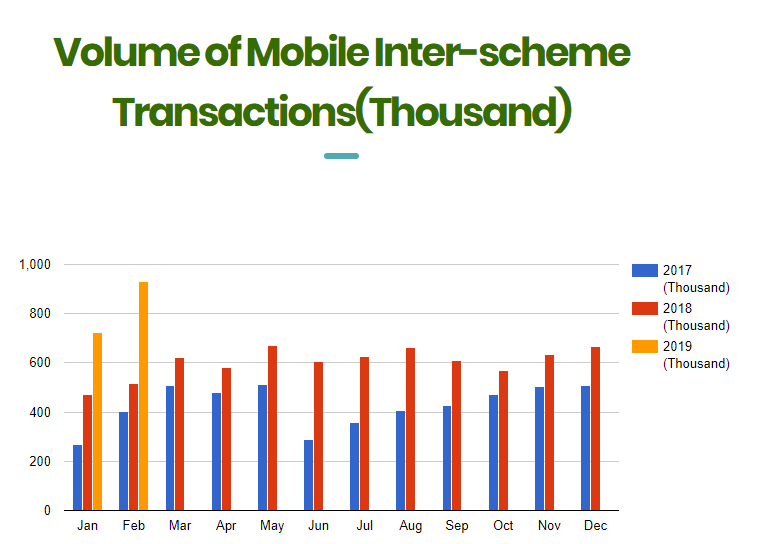 Transfer via Mobile Banking Apps Crossed N30bn in February 2019 As Cheques Decline