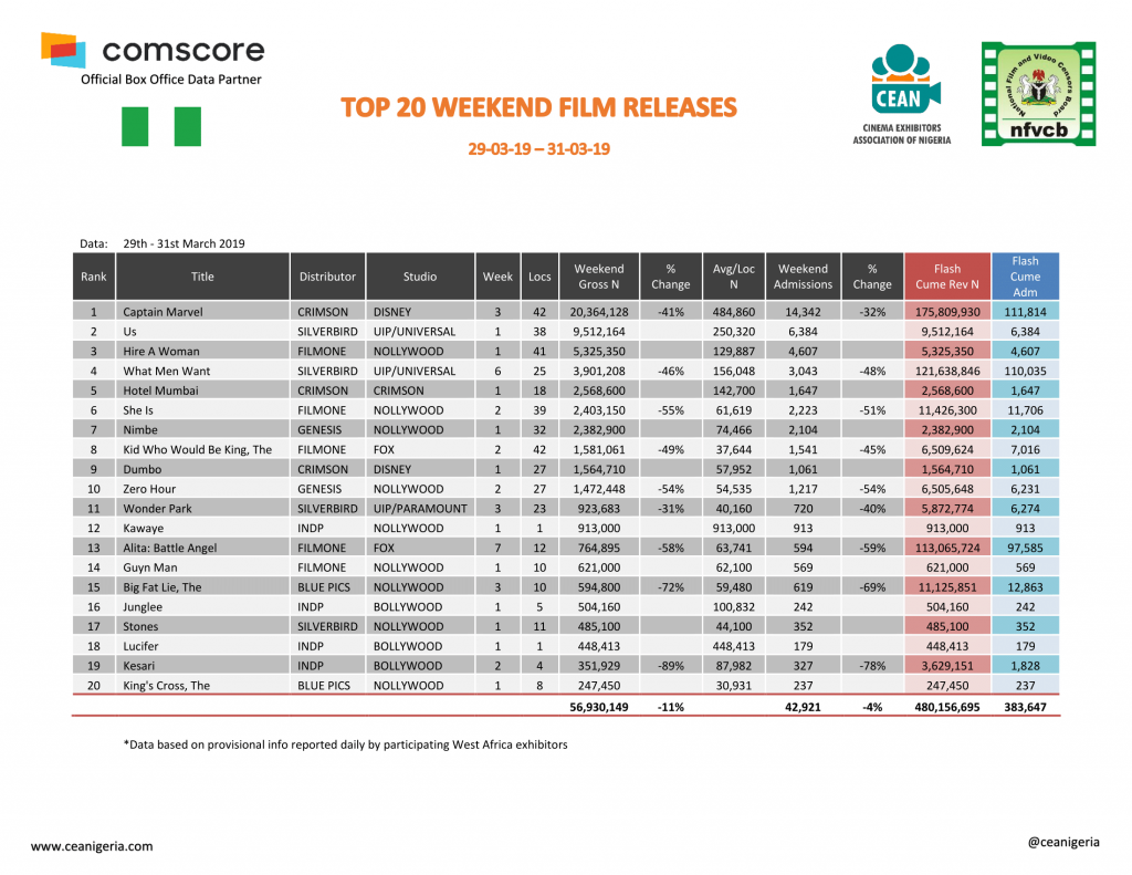 Captain Marvel Rakes N175m as Nigerian Movie Goers Spend N434.4m at the Cinema in March