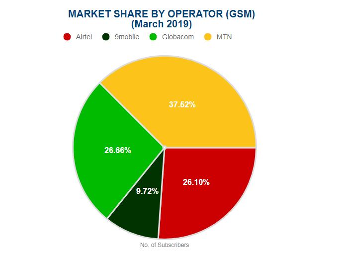 NCC Industry Statistics