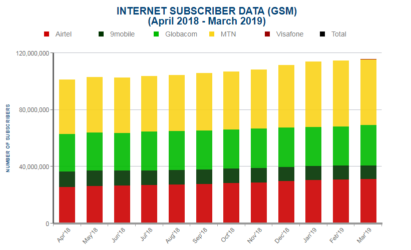 NCC Industry Statistics: Nigeria Now has About 116m Internet Subscribers