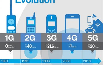 With 3G/4G Penetration of 40.1%, How Will Commercial Roll Out of 5G Play Out in Nigeria?