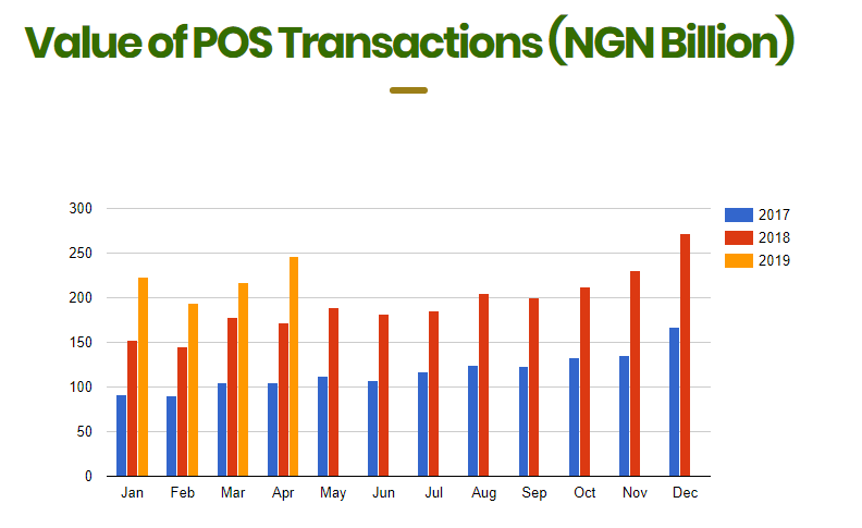 NIBSS Finally Fixes System Glitches as POS Transactions Witness Significant Increase