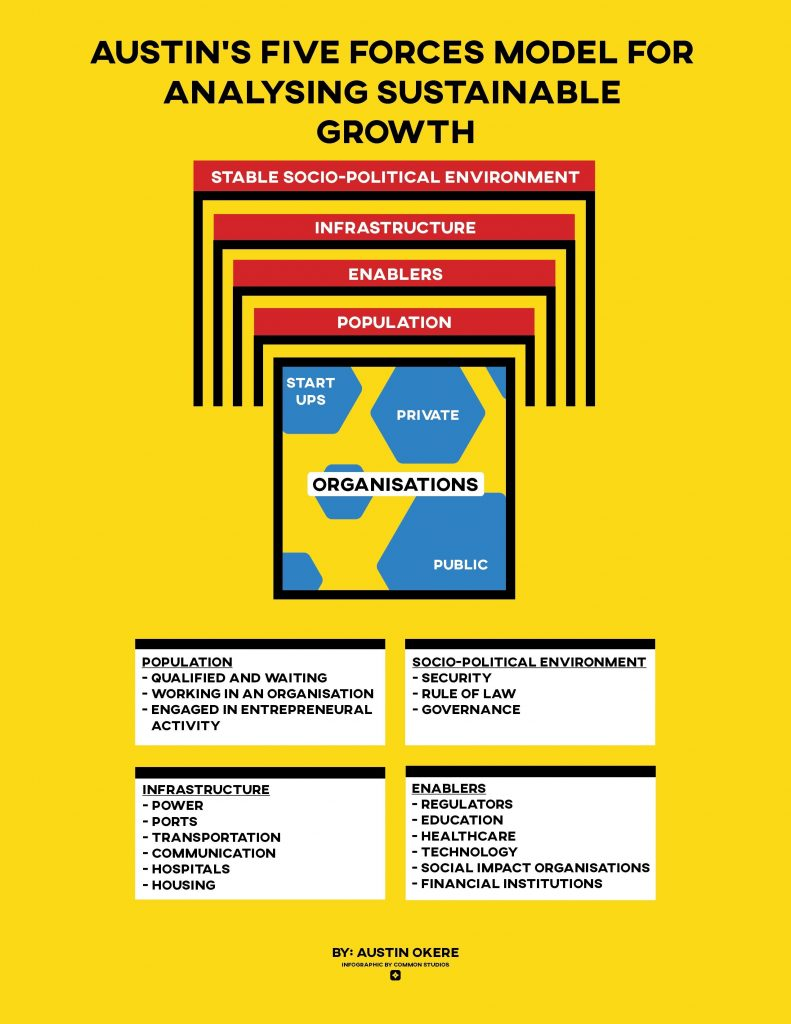 Austins Five Forces Model for Analysing Sustainable Growth