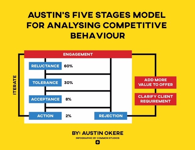 Austins Five Forces Model for Analyzing Competitive Behaviours