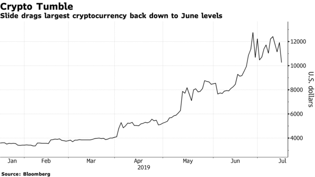 bitcoin cryptocurrency drops