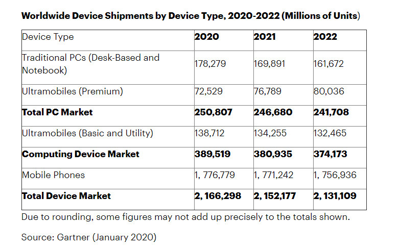 Gartner Predicts Rise in Mobile Shipment While PC Sales Expected to Fall in 2020
