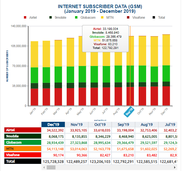 NCC Stats 2019: Nigerian Telcos Gained 14 Million New Internet Subscribers