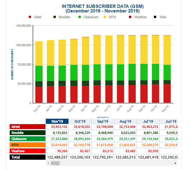 NCC Stats: Glo Lost 1.7 Million Internet Subscribers in One Month as MTN Emerges Biggest Gainer