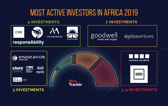 African Tech Startups Raised $1.34 Billion Funding in 2019 - WeeTracker