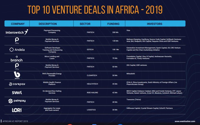 African Tech Startups Raised $1.34 Billion Funding in 2019 - WeeTracker, Carbon Pan-African Fund to Support African Innovators with N36 Million