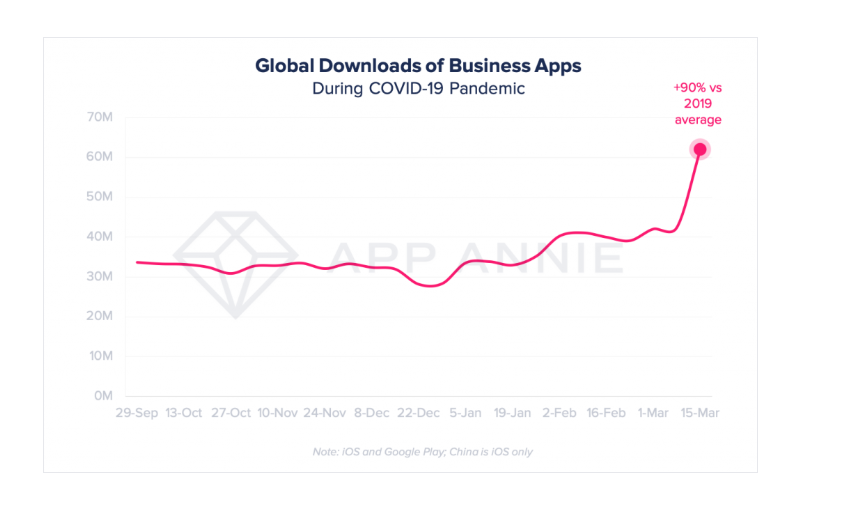 Zoom, Hangouts Meet, Other Video Conferencing Apps Hit Record 62M Downloads