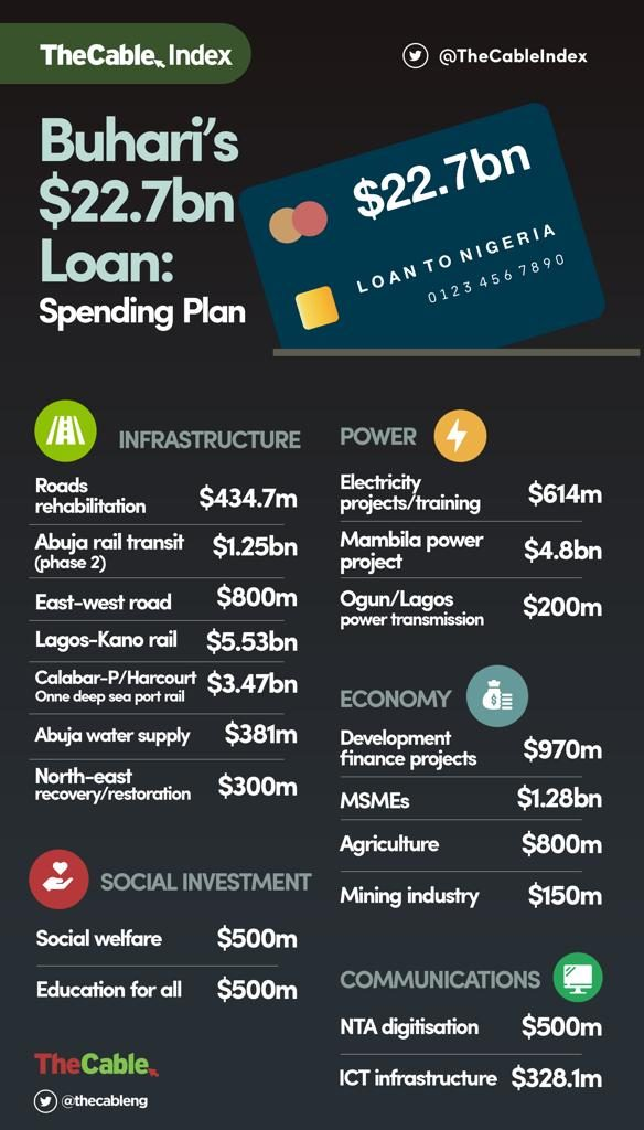 Details of the recently approved N8 trillion loan for Nigeria