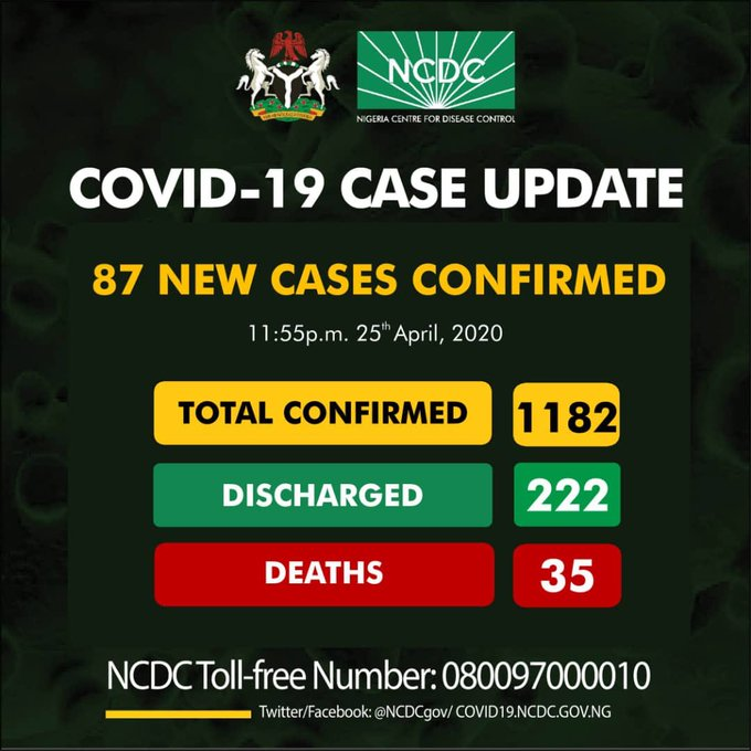 Imo State Gets First Covid-19 Case as Borno Records 150% Increase in 24 Hours