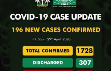 Breaking: NCDC Confirms 196 New Coronavirus Cases, 87 in Lagos, 1728 Total