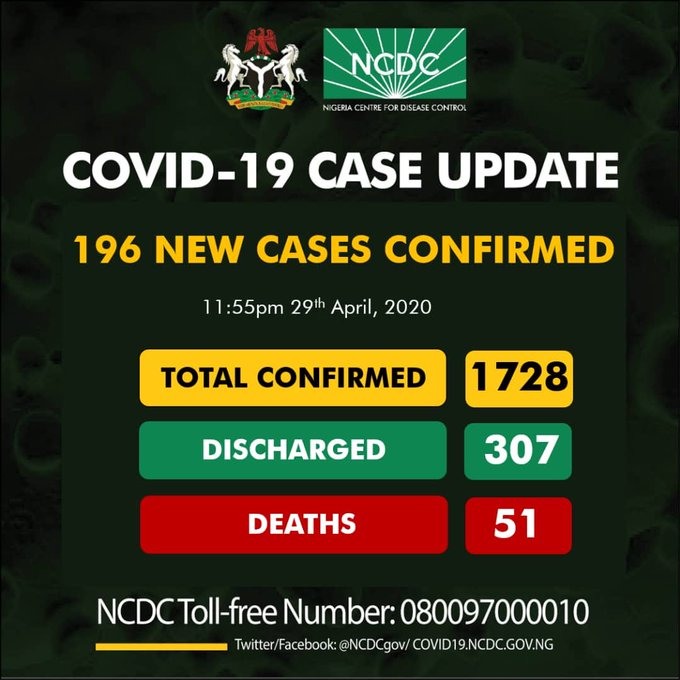 Breaking: NCDC Confirms 196 New Coronavirus Cases, 87 in Lagos, 1728 Total Confirmed