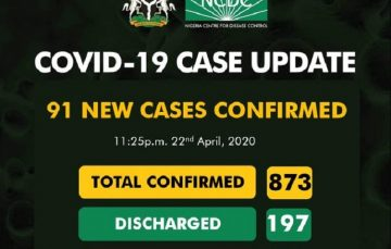 Breaking: NCDC Reports 91 New Covid-19 Cases, Lagos Gets New Record, Death Rate is 3.2%