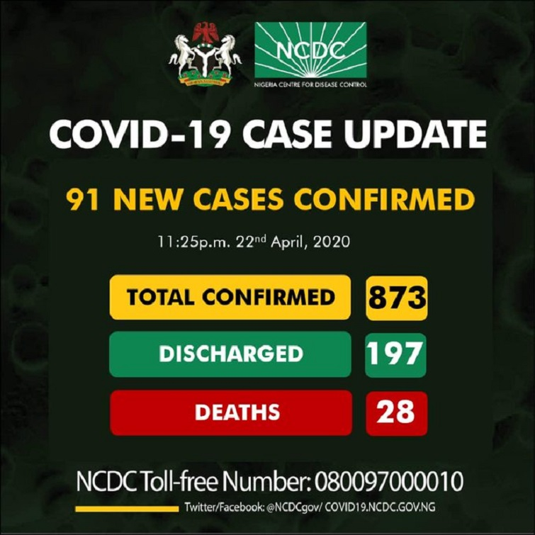 NCDC Reports 91 New Covid-19 Cases in Nigeria, 74 in Lagos, Death Rate is 3.2%