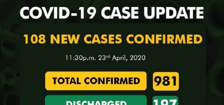 108 New Covid-19 Cases  Brings Nigeria Closer to the 1,000 Mark as Plateau State Records First Case