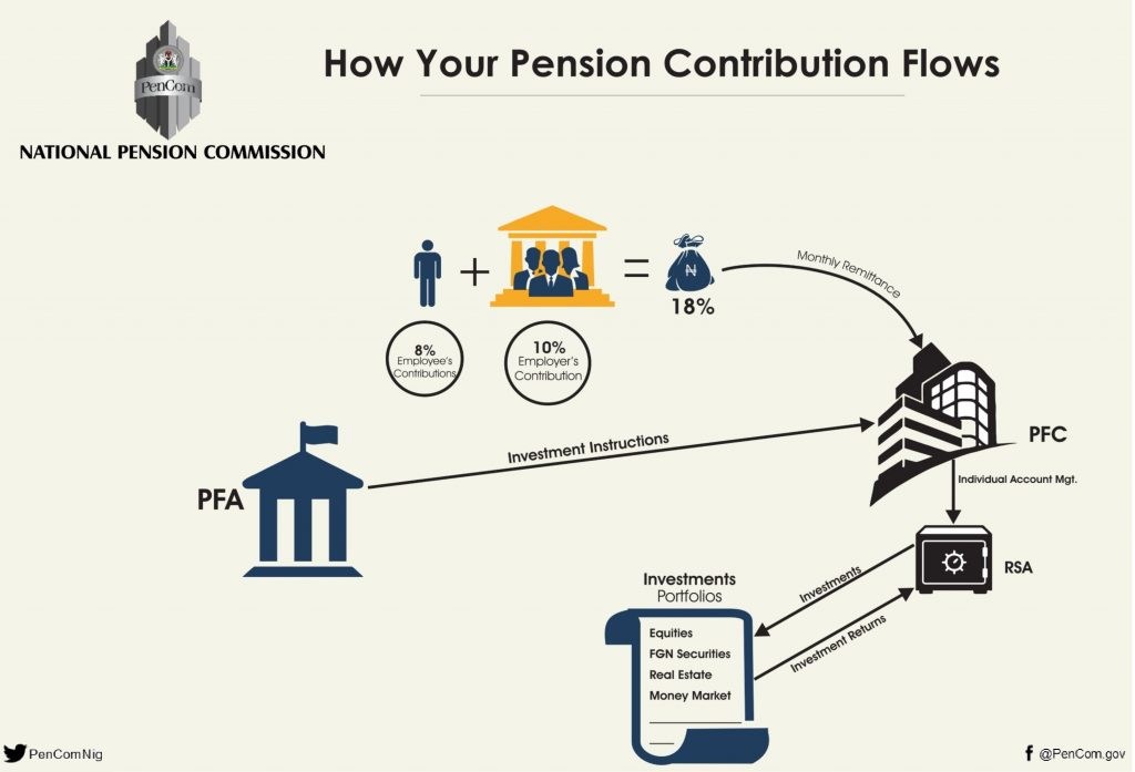 Fighting Covid-19: Would You Rather Have Access to Your Pension Funds Now?