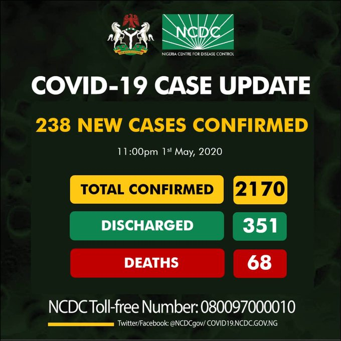 Breaking: 2,170 Total Coronavirus Cases Confirmed in Nigeria, 92 in Kano