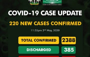 Breaking: Death Rate Soars as NCDC Records 220 New Coronavirus Cases in Nigeria, 62 in Lagos