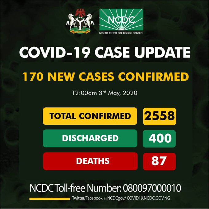 Breaking: NCDC Reports 170 New Covid-19 Cases After Conducting 978 New Test