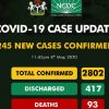 Breaking: Nigeria Records Highest Daily Covid-19 Cases On First Day of Returning to Work