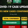 Breaking: Coronavirus Death Toll Crosses 100 as Nigeria Surpasses 3,000 Total Cases